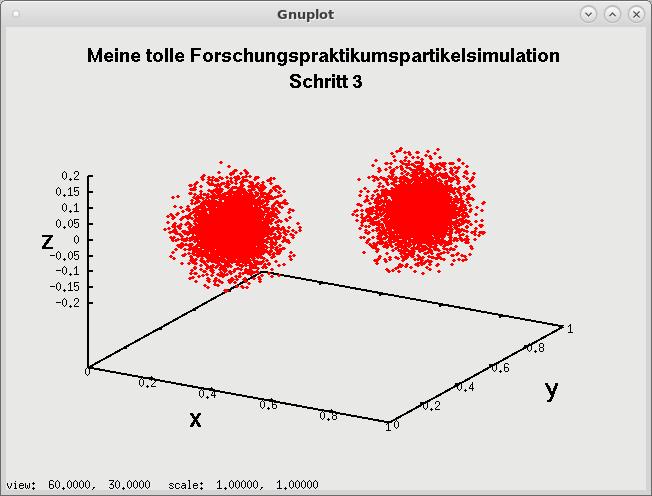 Grafische Ausgabe mittels Gnuplot