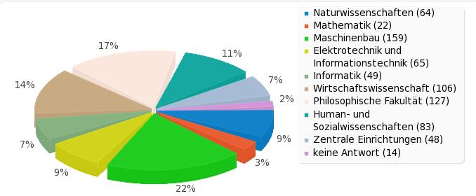 Verteilung der Teilnehmer nach Fakultäten/Einrichtungen