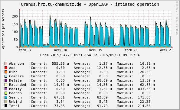 LDAP Zugriffsstatistik