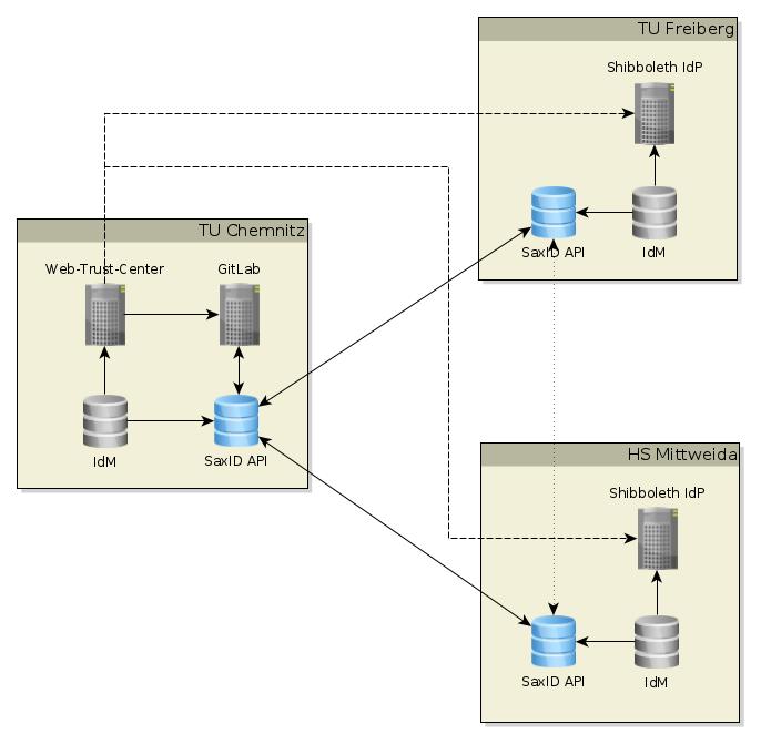 Diagramm Zusammenspiel SaxID API mit IdM-Systemen, Shibboleth und Gitlab
