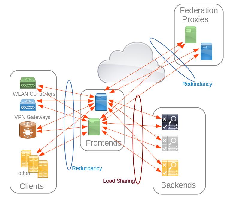 Prinzipskizze Radiusstruktur