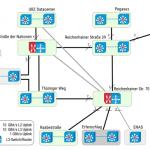 Skizze Campusnetz-Backbone