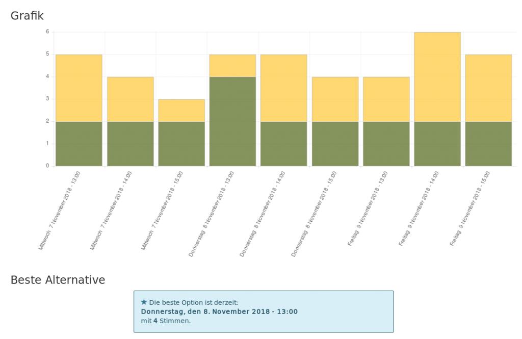 Visualisierung der Beispielumfrage